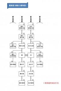 姻族三親等図